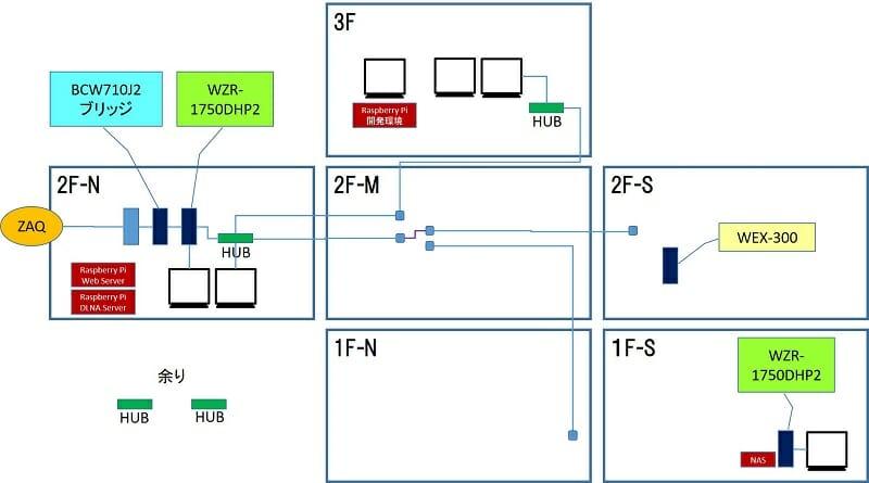 ホームネットワーク図