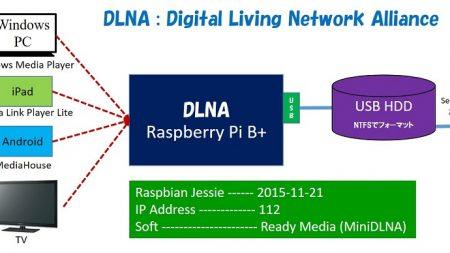 Raspberry Pi DLNAサーバー 構築