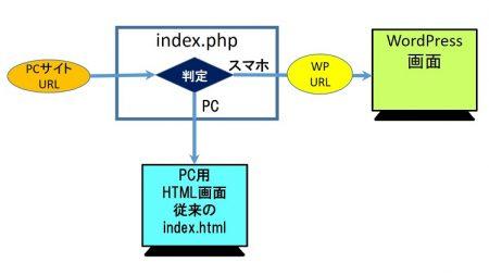 PHPで、PCとスマホによってページを振り分ける