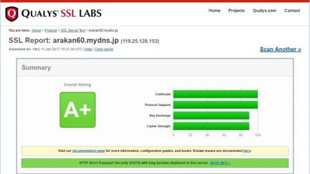 Let's Encrypt の証明書で nginx を HTTPS化し SSL通信にする