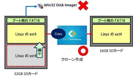 SDカードを容量の小さなSDカードにリサイズ