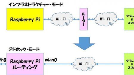 Raspberry Pi をアドホック接続(直接通信)にした