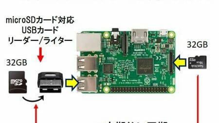 Raspberry Pi を rsync で同期