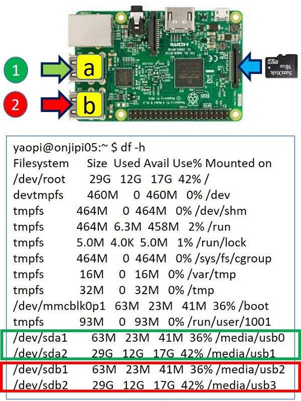 USBにマイクロSDカードを2枚挿す時、挿す位置と順序に留意する必要がある。