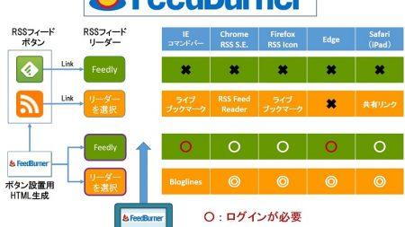 【 FeedBurner 】の導入と設定要領