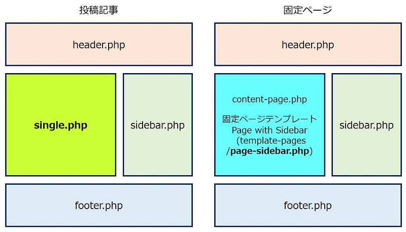 WordPressのテンプレート構成