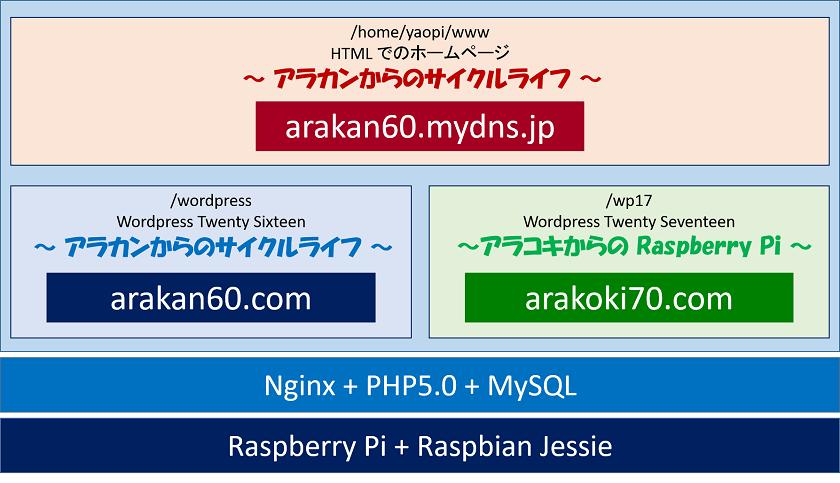 アラコキからの Raspberry Pi ブログ概要