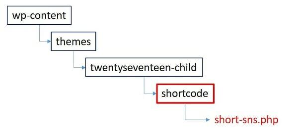 ショートコードの作り方