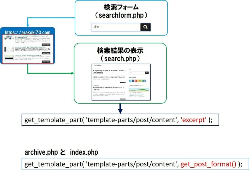 検索結果を表示する仕組み
