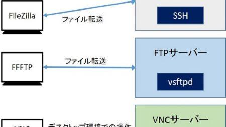 リモートアクセスには、次の3つのサーバー機能を稼働させる方法がある
