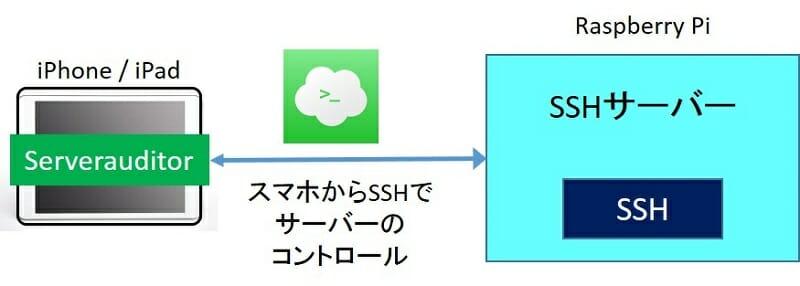 スマホ・タブレットからSSHアクセス