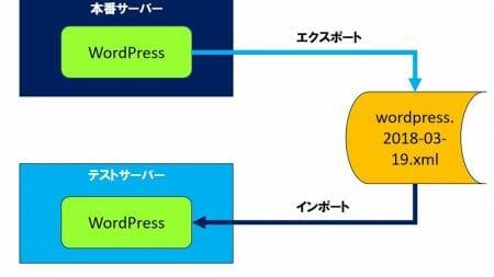 WordPress エクスポート/インポートで、バックアップを補完する