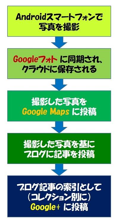 Google+ の活用手順
