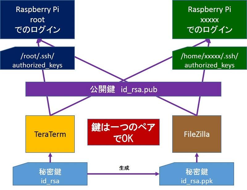 SSH接続の公開鍵化