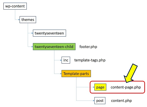 content-page.php の場所