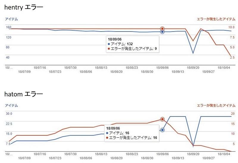 「hentry」と「hatom」でのエラーアイテム数の推移