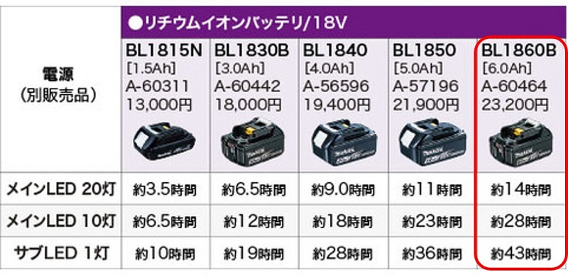 BL1860B バッテリでの、ライト ML807 の点灯時間
