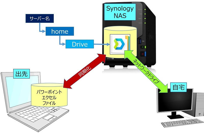 「Synology Drive」でのファイル同期とは
