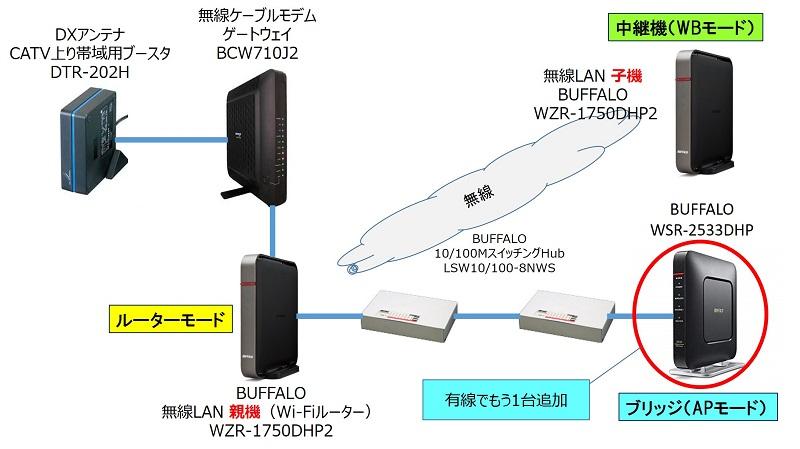 有線で「ブリッジモード(APモード)」のWi-Fiルーターを増設した