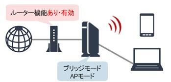 ブリッジモード/APモード