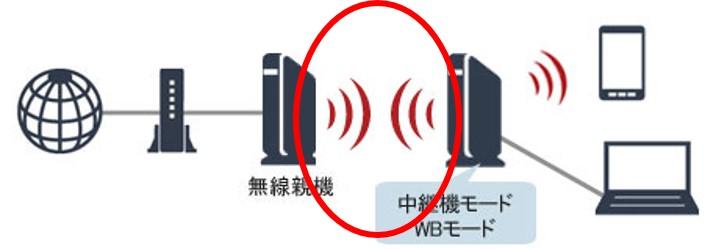 中継機モード/WBモード