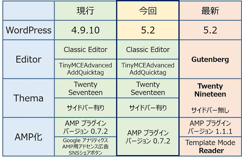 WordPress のバージョンとコンポーネントの組み合わせ