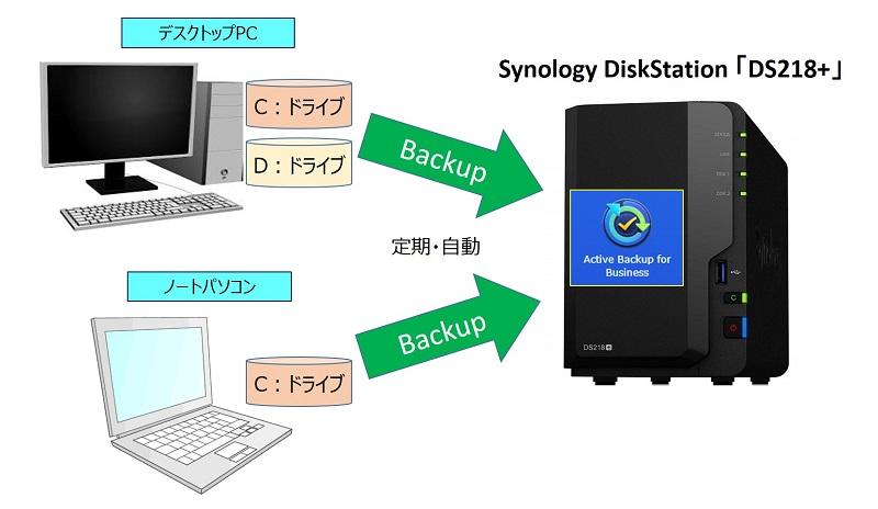 PCを NASに 定期・自動で システムバックアップを取る