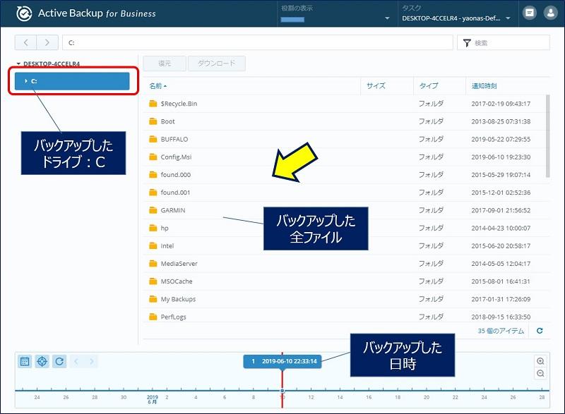 復元パネルでは、Active Backup for Businessで取得した全てのバックアップにアクセスできる