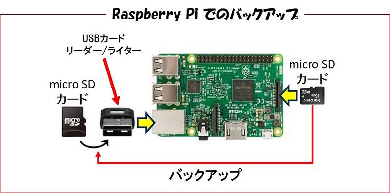rsyncを使って、USBアダプタにつけたマイクロSDカードに同期させることで、定期・自動バックアップ