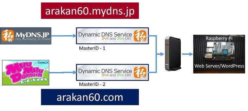 dynamicdns011