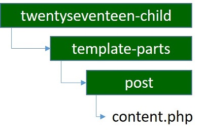 content.php の設置場所