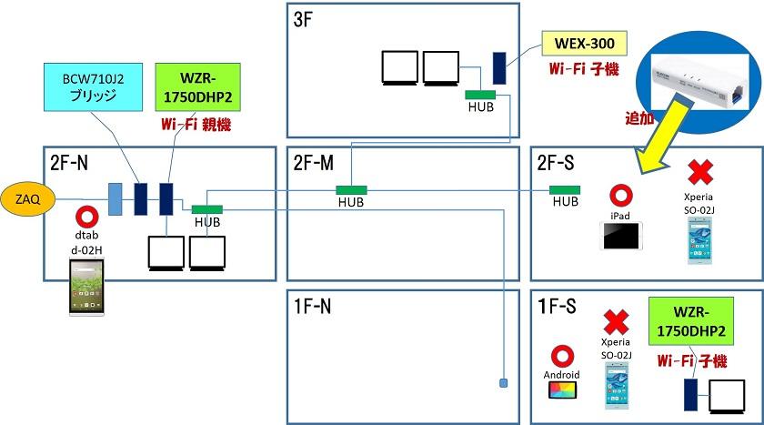 有線LAN と 無線LAN の状況
