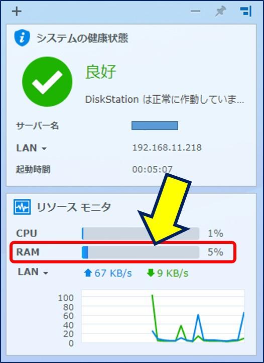 メモリの使用量「 5% 」と表示され、10分の1以下になった。