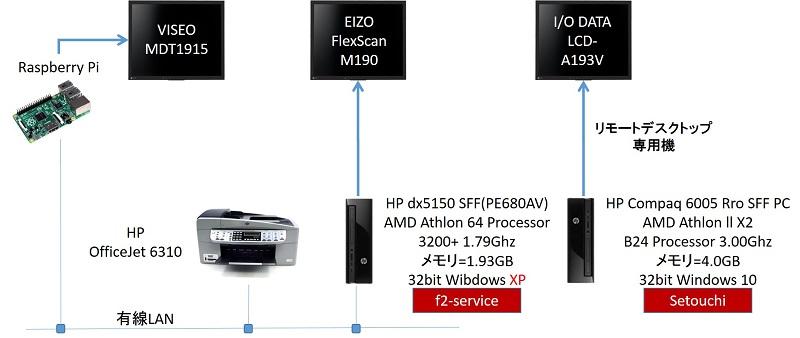 パソコンとモニター及びプリンター構成 3F