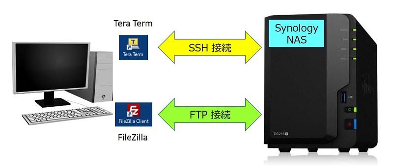 Synology NASへの SSH接続とFTP接続
