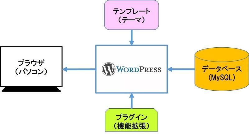 WordPress ブログサイトの構築と運用に関するノウハウ集