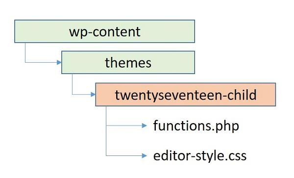 WordPress ビジュアルエディターに『CSS』を適用する方法