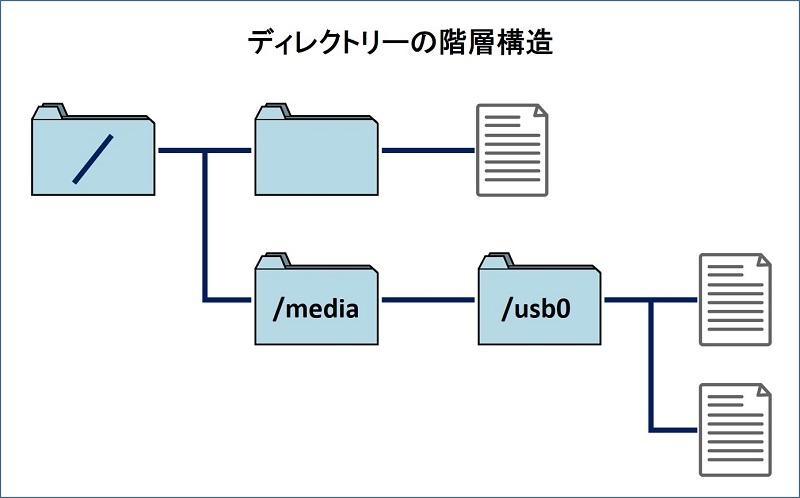ディレクトリーの階層構造