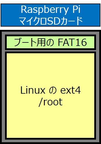 Raspberry Pi の SDカード