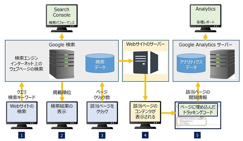 Search Console と Analytics の仕組み