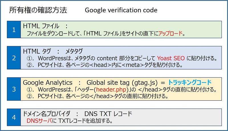 Google 認証コードの種類と 認証方法