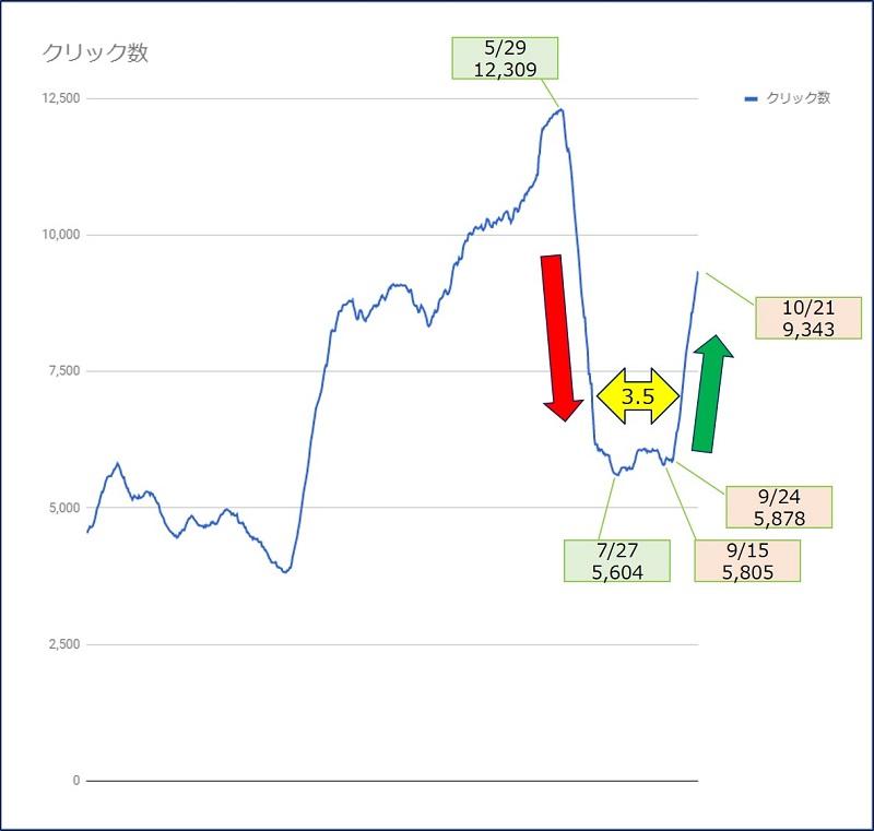 【過去28日間】の値を、日別の推移にしたグラフ
