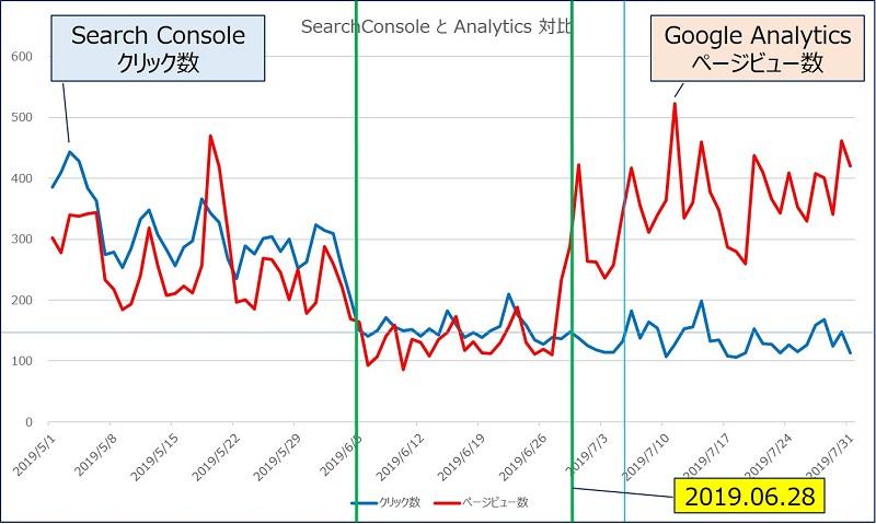 Search Consoleの【クリック数】と、Google Analyticsの【ページビュー数】の対比