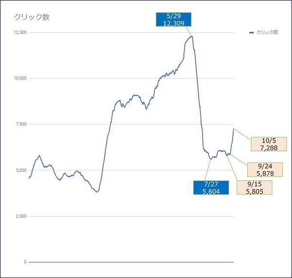 【過去28日間の値】を、日別の推移にしたグラフ