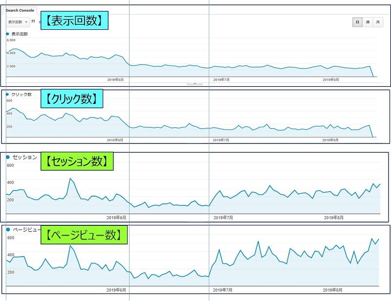【表示回数】と【クリック数】の推移を見て、【セッション数】と【ページビュー数】の推移を対比