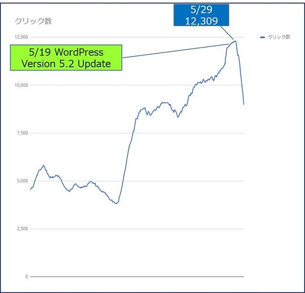 クリック数:【過去28日間】の値を、日別の推移にしたグラフでの変化