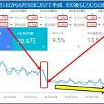 検索パフォーマンス 表示回数・クリック数 突然の『激減』からの回復