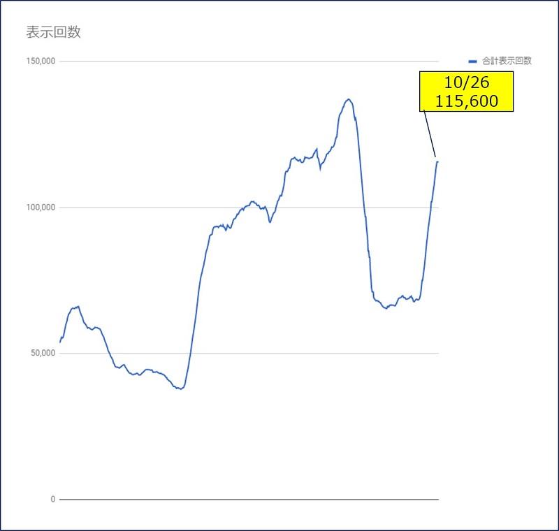 【過去28日間】の値を、日別の推移にしたグラフでの【表示回数】