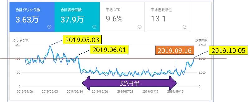 「検索パフォーマンス」、【過去6ヵ月間】グラフでの変化