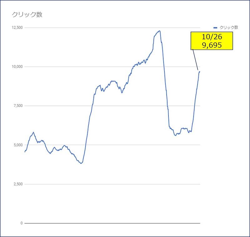 【過去28日間】の値を、日別の推移にしたグラフでの【クリック数】